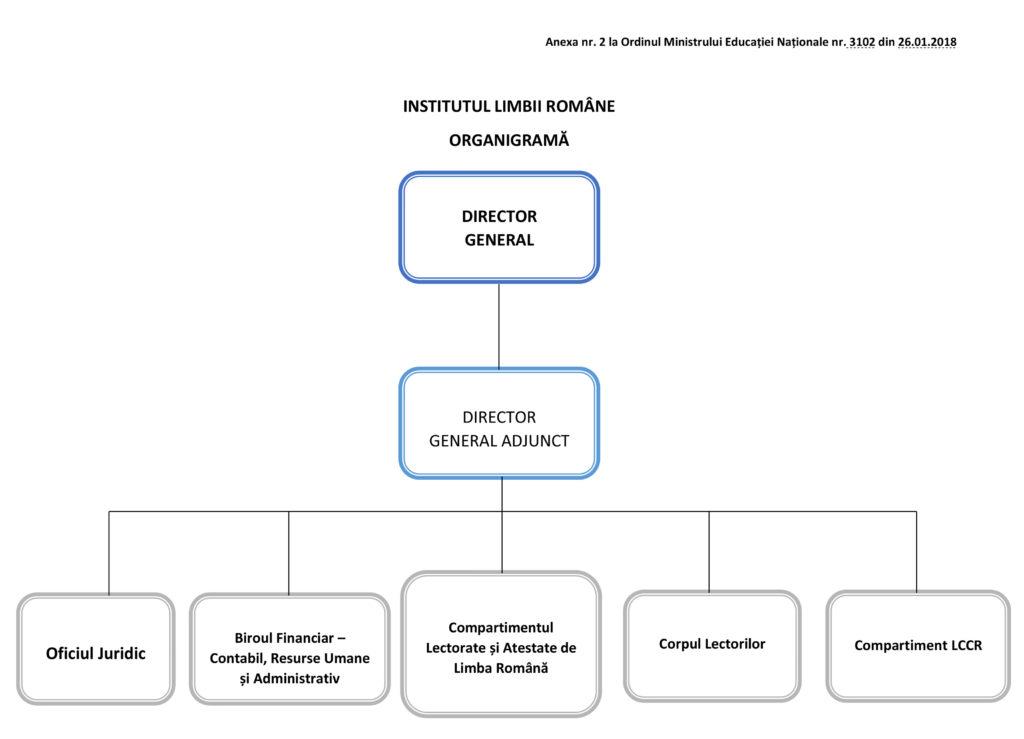 institutul-limbii-romane-organigrama